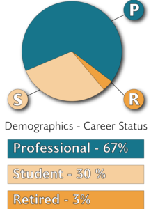 """A pie chart with 3 pieces: the first two-thirds is teal and has a line pointing to a letter """"P"""" in a circle; the second is about one third and tan and points to a letter """"S"""" in a circle; and the final is a small orange sliver and points to a letter """"S"""" in a circle. Underneath are the words """"Demographics - Career Status,"""" followed by three boxes in colors matching the pie chart. The teal box reads, """"Professional - 67%."""" The tan box reads, """"Student - 30%."""" The orange box reads """"Retired - 3%."""""""